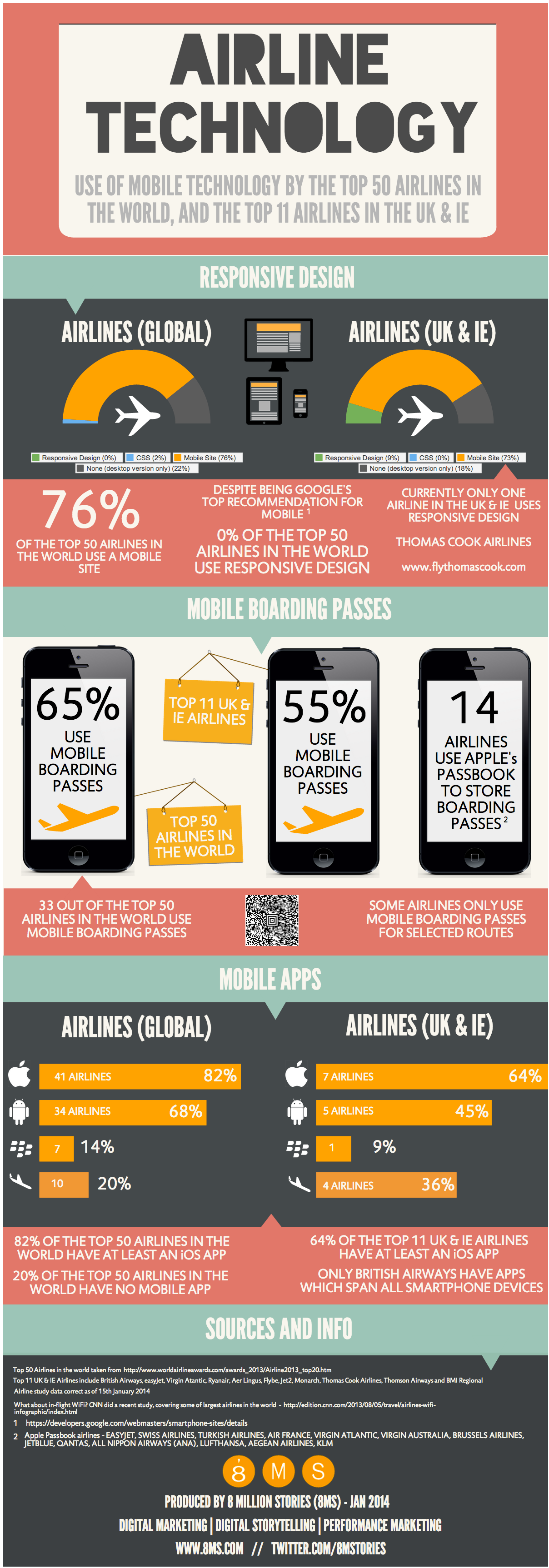 Airline Mobile Technology Usage - Study - INFOGRAPHIC
