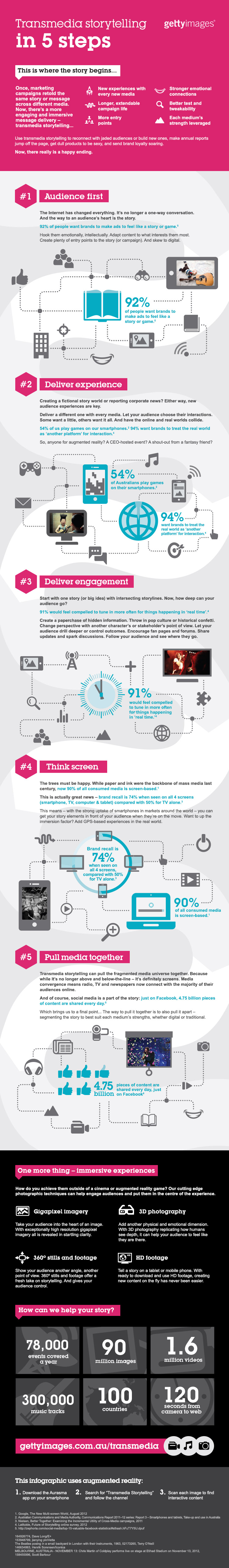 Transmedia Storytelling Infographic - Getty Images