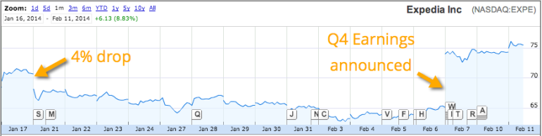Expedia Google Penalty - Share Price Lift