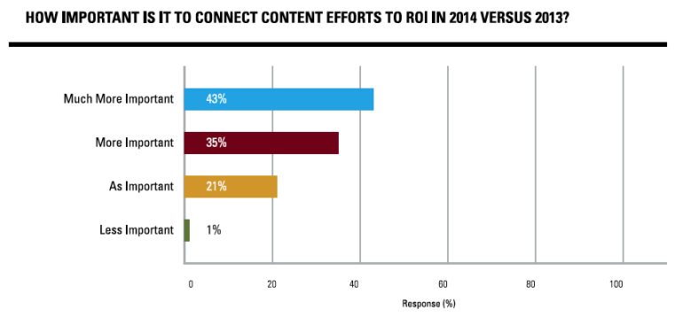 Connecting Content to ROI - More Important in 2014 - Brightedge Survey