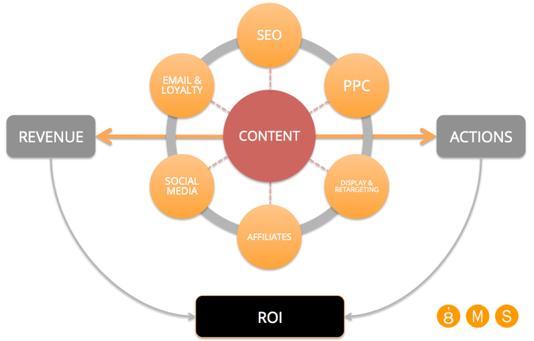 Content at the heart of a digital strategy - 8MS