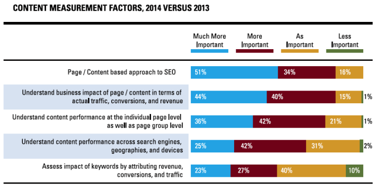 Content Measurement Factors - Page-Centric Approach More Important In 2014