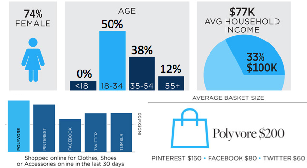 Polyvore - Audience Stats