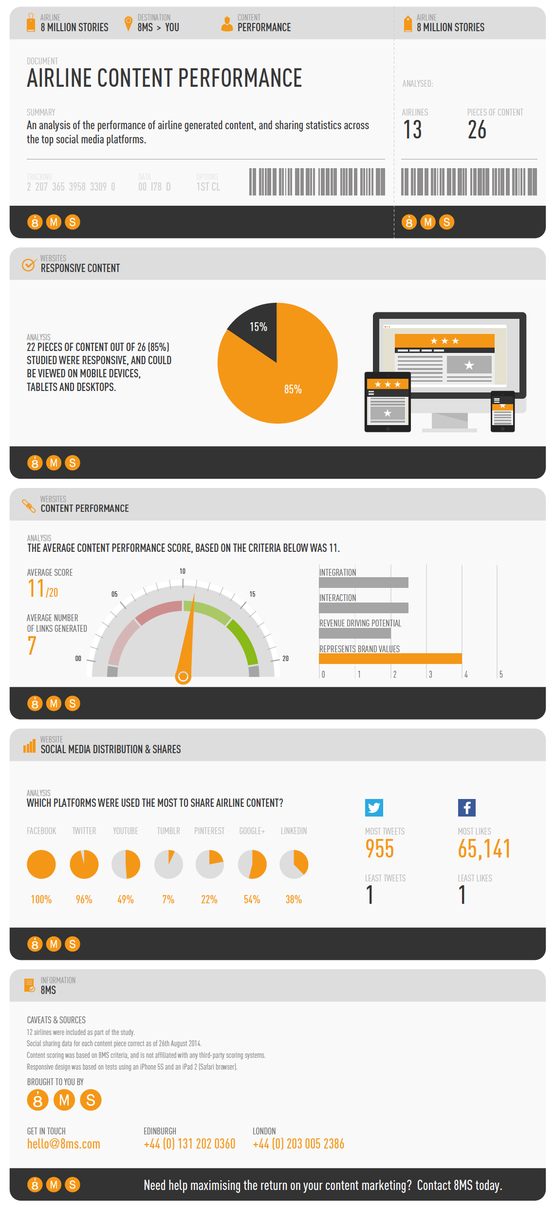 Airline Content Performance Study - INFOGRAPHIC
