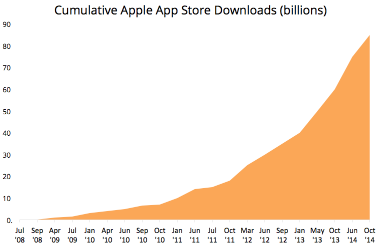 Apple App Store Downloads - 2008 - 2014