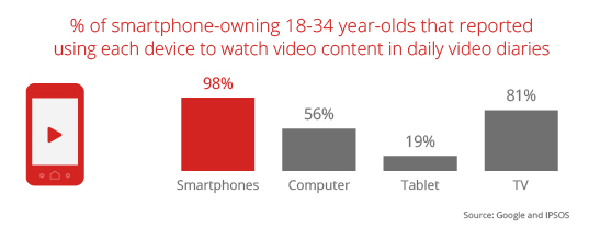 Google study - Millennials consuming video content on their smartphones