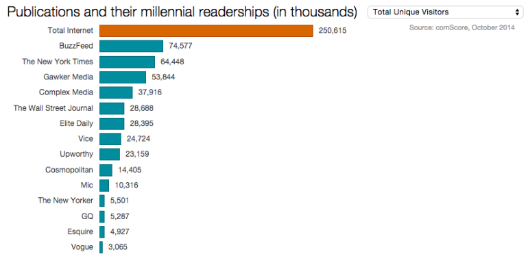 BuzzFeed - Millennials unique visitors - October 2014 (comScore)