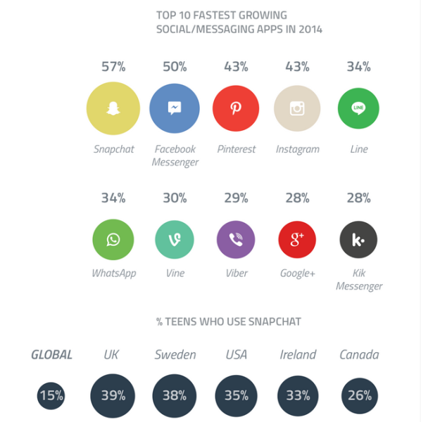 Fastest Growing Social Apps 2014