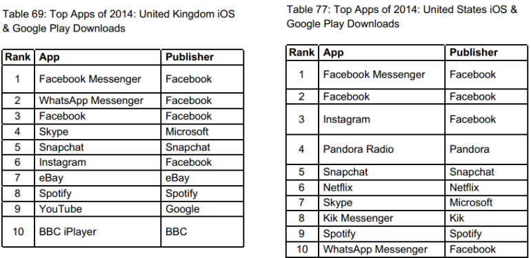 Top App Downloads In UK And USA, 2014