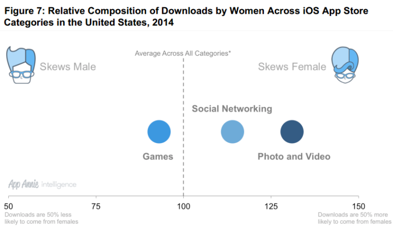 Apps Downloads by women - USA - 2014