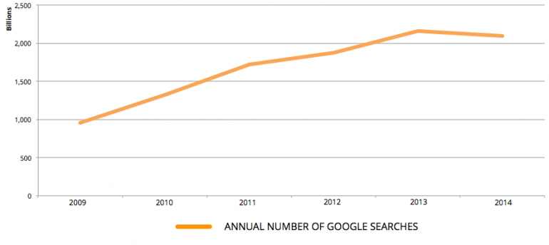 Annual number of Google searches - Global