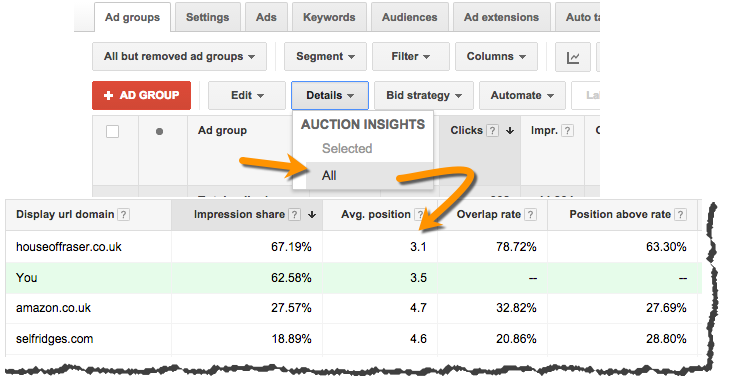Google Auction Insights - Competitor Data - Adwords