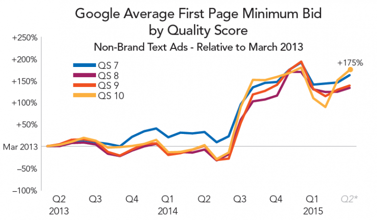 Google Average First Page Minimum Bids Over Time