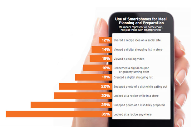 Smartphone Usage When Cooking Or Preparing Food - Stats