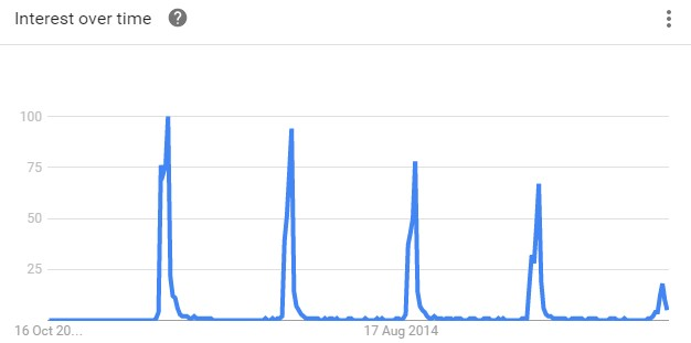 Stoptober search trends graph