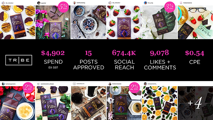 Cadbury Coco Case Study - TRIBE - Influencer Marketing