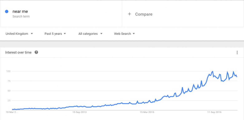 Near Me Google Search Trends