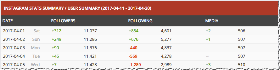 Using Social Blade to spot mass follow and unfollower patterns on Instagram