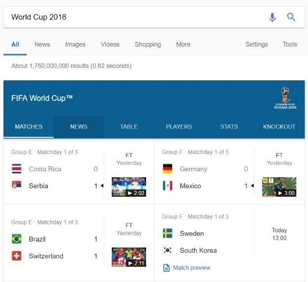 World Cup Marketing Tactics