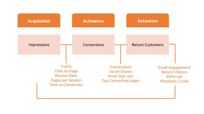 Acquisition-Activation-and-Retention-Diagram-2