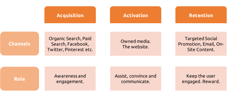 Acquisition-Activation-and-Retention-Diagram1