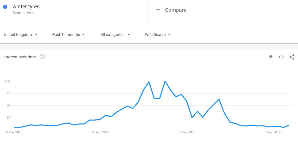 Google Trend Tool